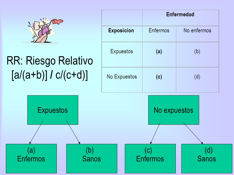 RR: Riesgo Relativo [a/(a+b)] / c/(c+d)]